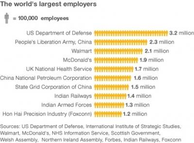 b2ap3_thumbnail_the-worlds-largest-employers.jpg